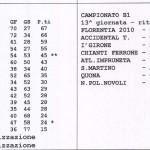amatori-risultati-208